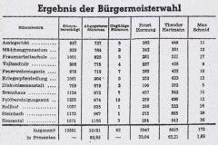 1954-Ergebnisse